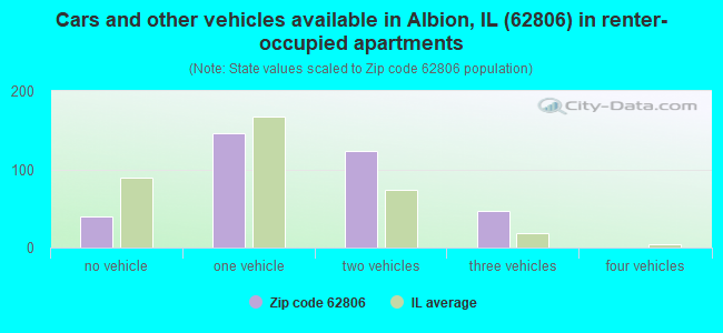 Cars and other vehicles available in Albion, IL (62806) in renter-occupied apartments