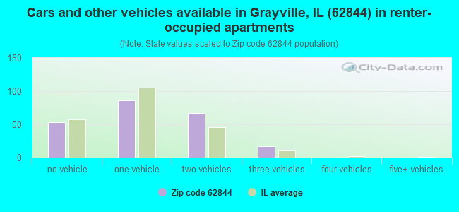 Cars and other vehicles available in Grayville, IL (62844) in renter-occupied apartments
