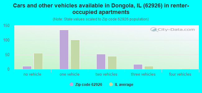 Cars and other vehicles available in Dongola, IL (62926) in renter-occupied apartments