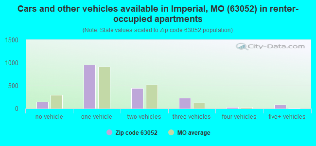 Cars and other vehicles available in Imperial, MO (63052) in renter-occupied apartments