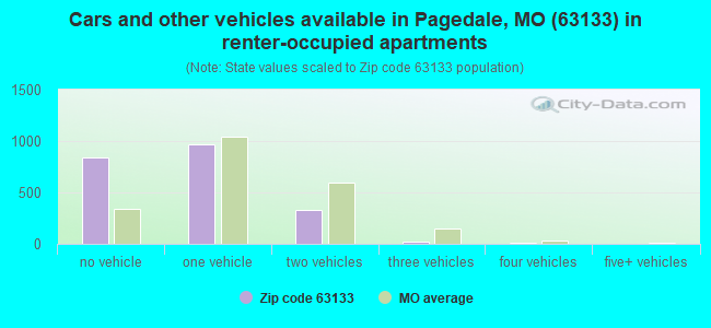 Cars and other vehicles available in Pagedale, MO (63133) in renter-occupied apartments