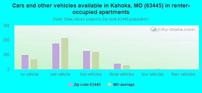 Cars and other vehicles available in Kahoka, MO (63445) in renter-occupied apartments