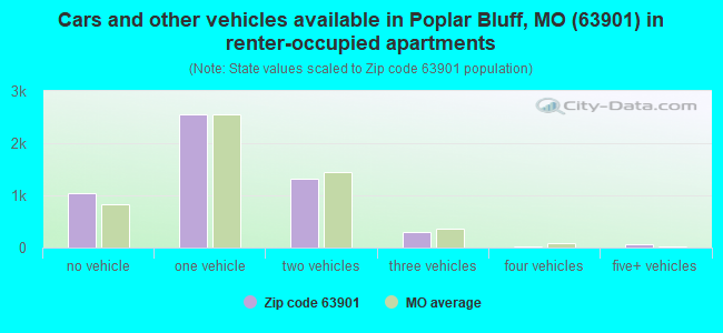 Cars and other vehicles available in Poplar Bluff, MO (63901) in renter-occupied apartments