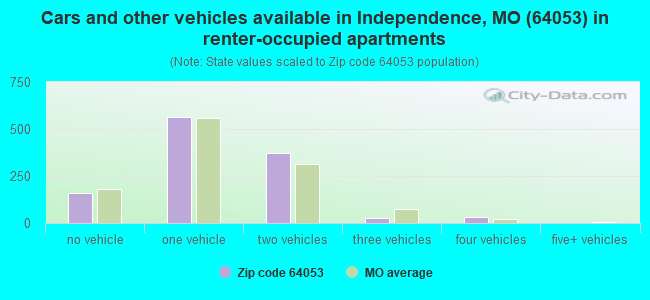 Cars and other vehicles available in Independence, MO (64053) in renter-occupied apartments