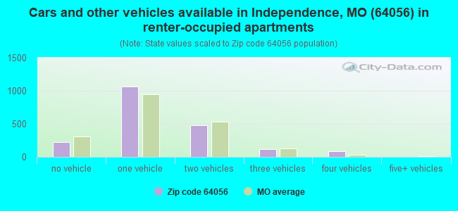 Cars and other vehicles available in Independence, MO (64056) in renter-occupied apartments