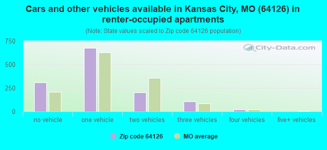 Cars and other vehicles available in Kansas City, MO (64126) in renter-occupied apartments