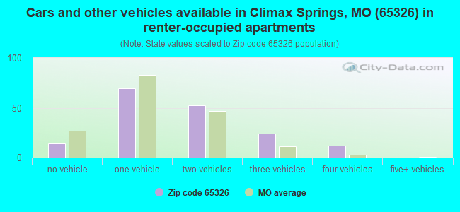 Cars and other vehicles available in Climax Springs, MO (65326) in renter-occupied apartments