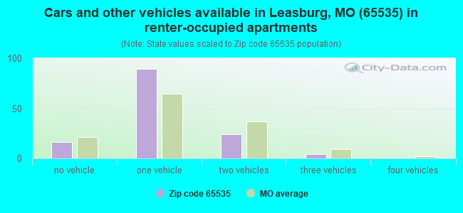 Cars and other vehicles available in Leasburg, MO (65535) in renter-occupied apartments