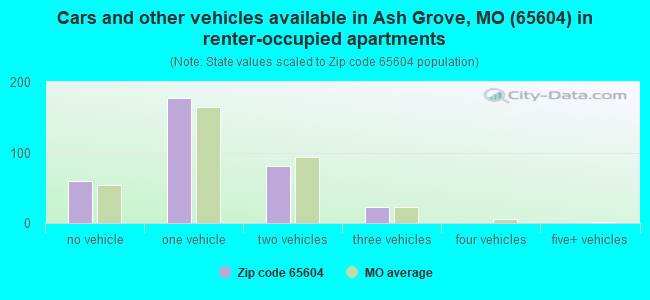 Cars and other vehicles available in Ash Grove, MO (65604) in renter-occupied apartments