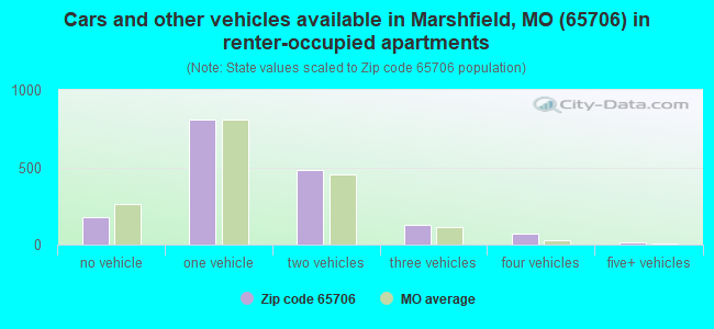 Cars and other vehicles available in Marshfield, MO (65706) in renter-occupied apartments