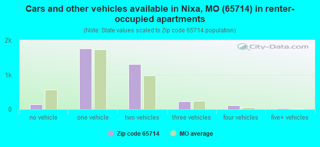 Cars and other vehicles available in Nixa, MO (65714) in renter-occupied apartments
