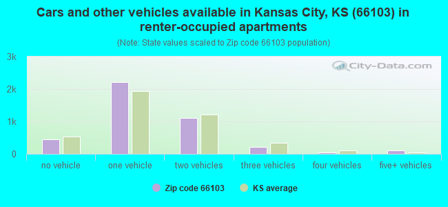 Cars and other vehicles available in Kansas City, KS (66103) in renter-occupied apartments