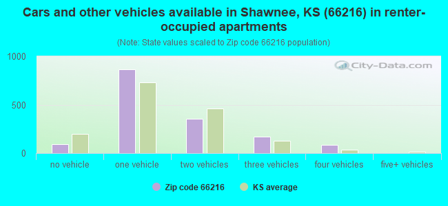 Cars and other vehicles available in Shawnee, KS (66216) in renter-occupied apartments