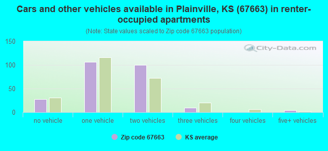 Cars and other vehicles available in Plainville, KS (67663) in renter-occupied apartments