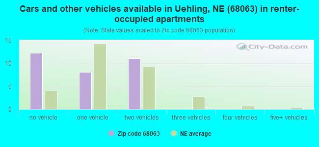 Cars and other vehicles available in Uehling, NE (68063) in renter-occupied apartments