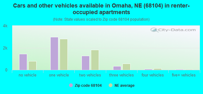 Cars and other vehicles available in Omaha, NE (68104) in renter-occupied apartments