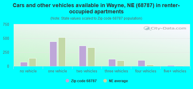 Cars and other vehicles available in Wayne, NE (68787) in renter-occupied apartments