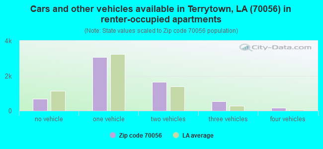 Cars and other vehicles available in Terrytown, LA (70056) in renter-occupied apartments