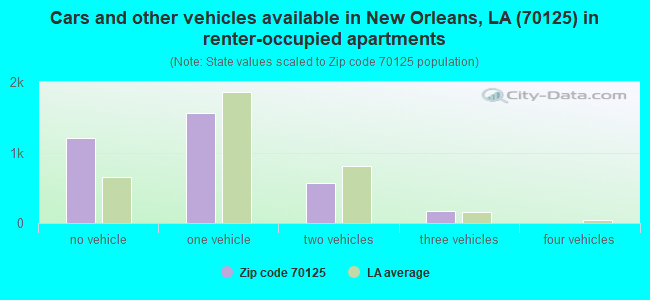 Cars and other vehicles available in New Orleans, LA (70125) in renter-occupied apartments