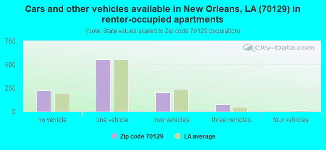 Cars and other vehicles available in New Orleans, LA (70129) in renter-occupied apartments
