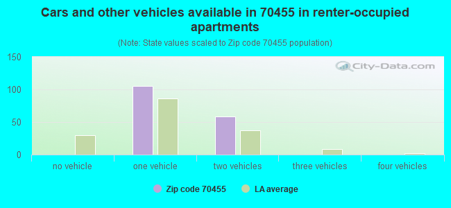 Cars and other vehicles available in 70455 in renter-occupied apartments