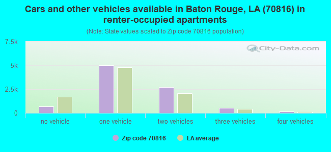 Cars and other vehicles available in Baton Rouge, LA (70816) in renter-occupied apartments