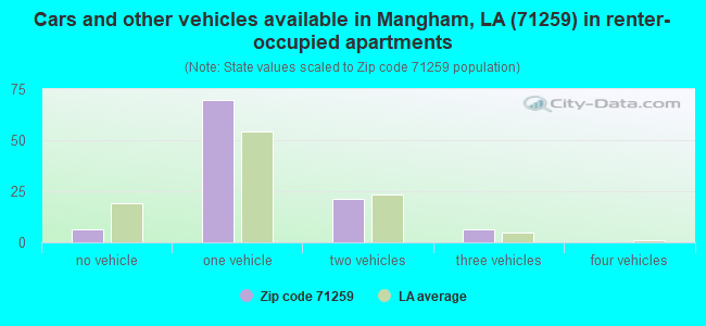 Cars and other vehicles available in Mangham, LA (71259) in renter-occupied apartments