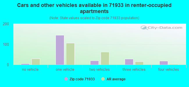 Cars and other vehicles available in 71933 in renter-occupied apartments