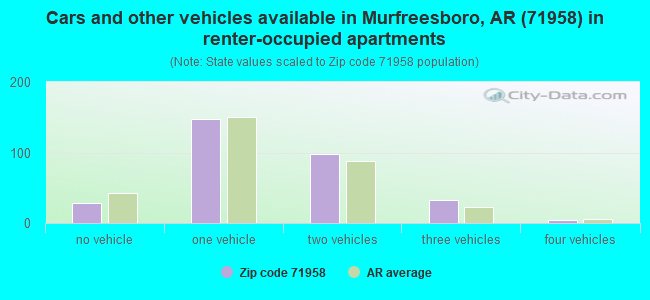 Cars and other vehicles available in Murfreesboro, AR (71958) in renter-occupied apartments