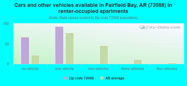 Cars and other vehicles available in Fairfield Bay, AR (72088) in renter-occupied apartments