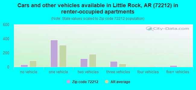 Cars and other vehicles available in Little Rock, AR (72212) in renter-occupied apartments