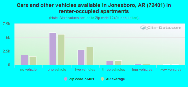 Cars and other vehicles available in Jonesboro, AR (72401) in renter-occupied apartments