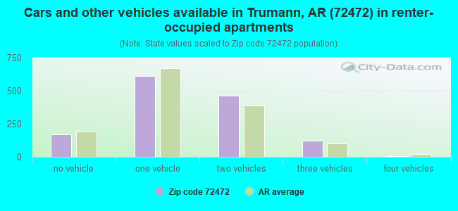Cars and other vehicles available in Trumann, AR (72472) in renter-occupied apartments