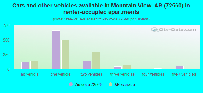Cars and other vehicles available in Mountain View, AR (72560) in renter-occupied apartments
