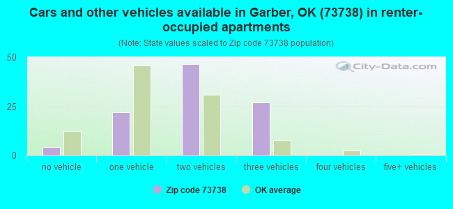 Cars and other vehicles available in Garber, OK (73738) in renter-occupied apartments