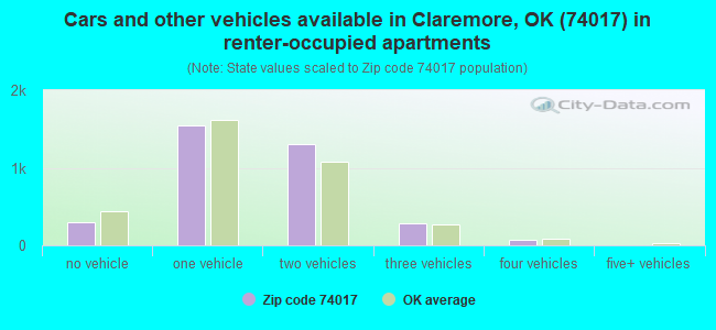Cars and other vehicles available in Claremore, OK (74017) in renter-occupied apartments