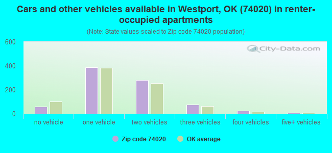 Cars and other vehicles available in Westport, OK (74020) in renter-occupied apartments