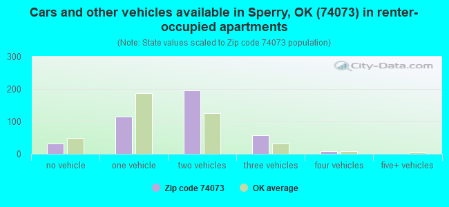 Cars and other vehicles available in Sperry, OK (74073) in renter-occupied apartments
