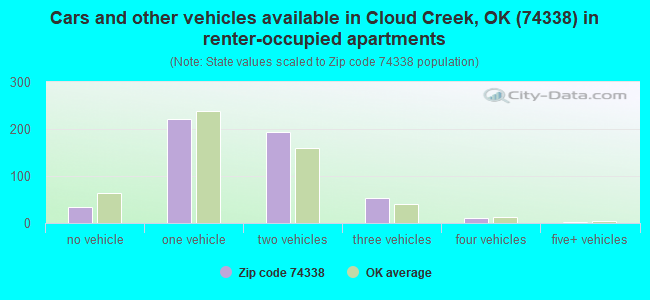 Cars and other vehicles available in Cloud Creek, OK (74338) in renter-occupied apartments