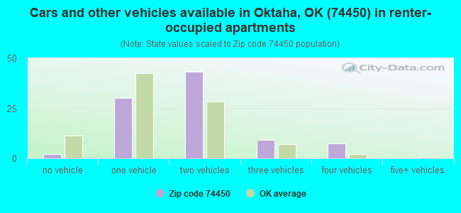 Cars and other vehicles available in Oktaha, OK (74450) in renter-occupied apartments