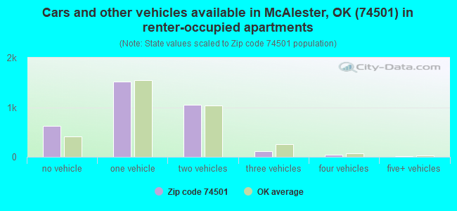 Cars and other vehicles available in McAlester, OK (74501) in renter-occupied apartments
