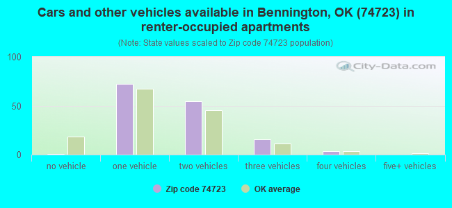 Cars and other vehicles available in Bennington, OK (74723) in renter-occupied apartments