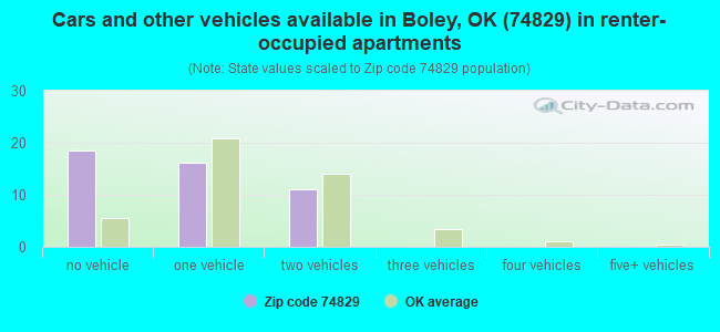 Cars and other vehicles available in Boley, OK (74829) in renter-occupied apartments