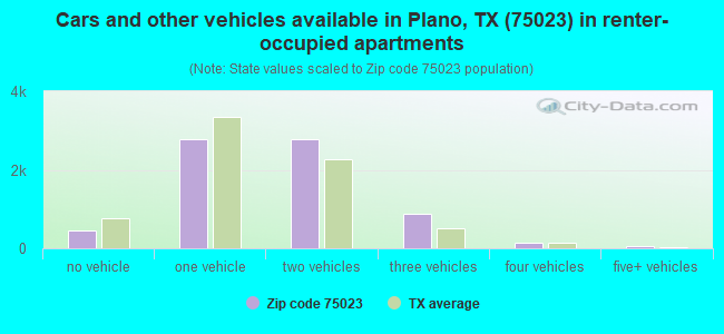 Cars and other vehicles available in Plano, TX (75023) in renter-occupied apartments