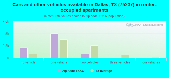 Cars and other vehicles available in Dallas, TX (75237) in renter-occupied apartments