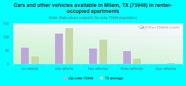 Cars and other vehicles available in Milam, TX (75948) in renter-occupied apartments