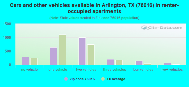 Cars and other vehicles available in Arlington, TX (76016) in renter-occupied apartments
