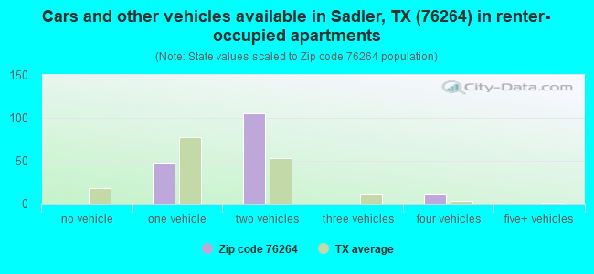 Cars and other vehicles available in Sadler, TX (76264) in renter-occupied apartments