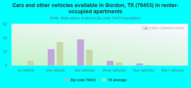 Cars and other vehicles available in Gordon, TX (76453) in renter-occupied apartments