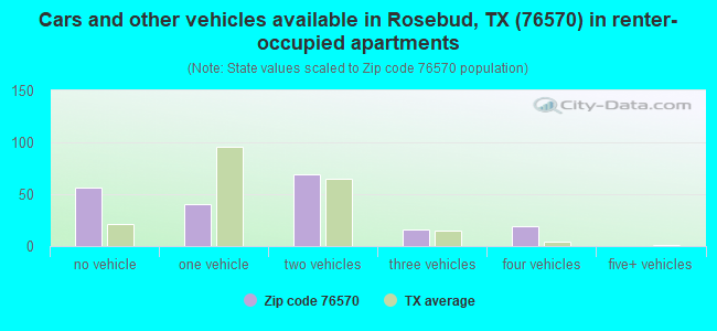 Cars and other vehicles available in Rosebud, TX (76570) in renter-occupied apartments